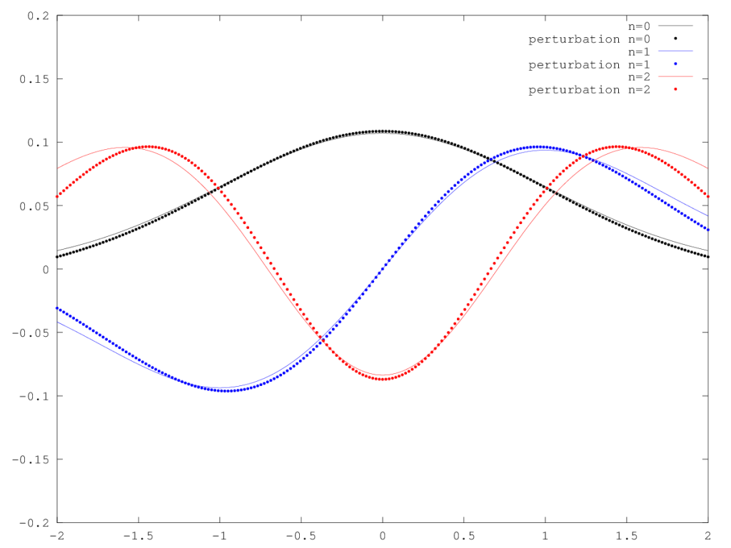 Perturbed Eigenstates of the Harmonic Oscillator