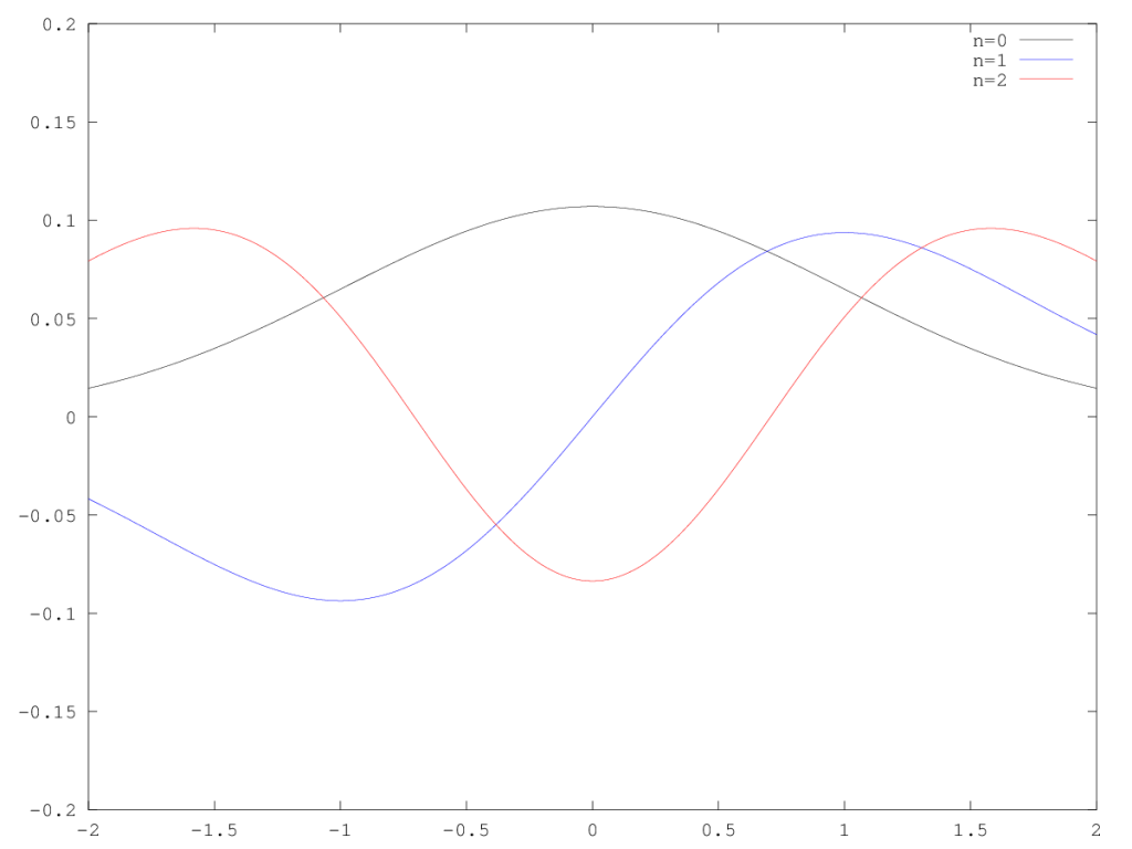 Unperturbed Eigenstates of the Harmonic Oscillator