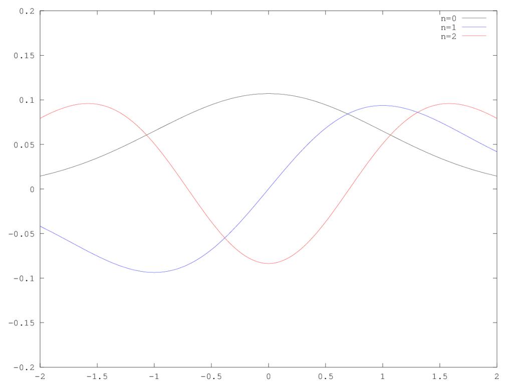 Unperturbed Eigenstates of the Harmonic Oscillator